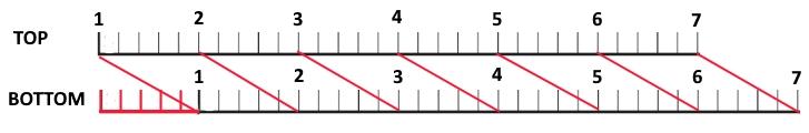 Time                 dilation grid illustration #3