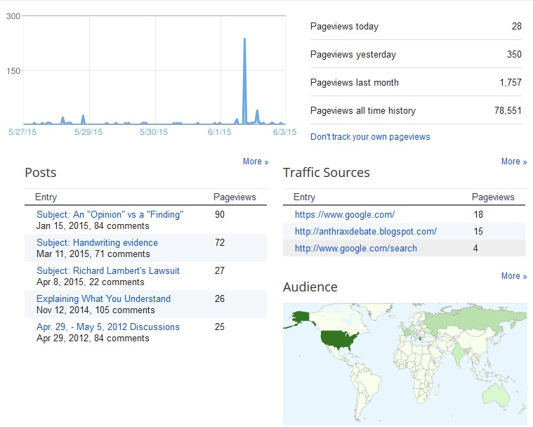 page views June 2, 2015