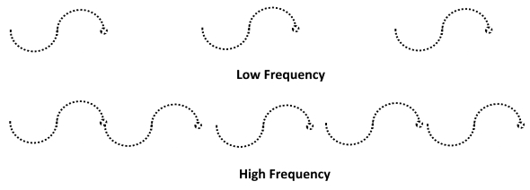particle or photon frequency