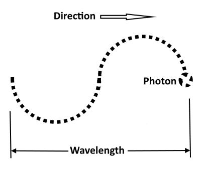 photon wave pattern